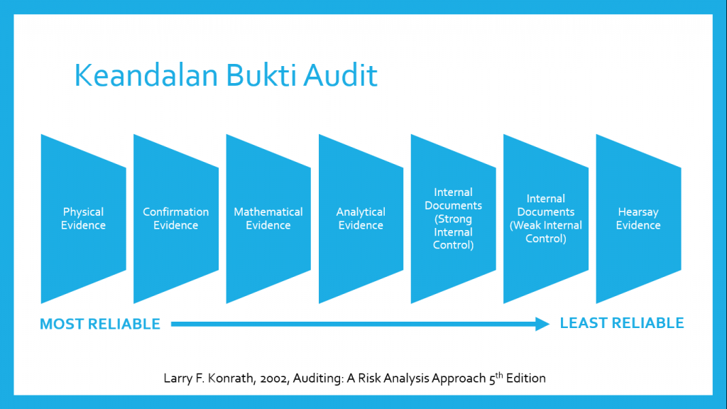 keandalan-bukti-audit