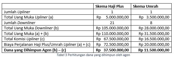 tabel-3