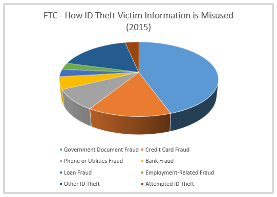 id-theft-ftc